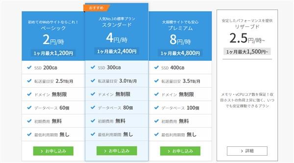 ベーシックプランは1200円